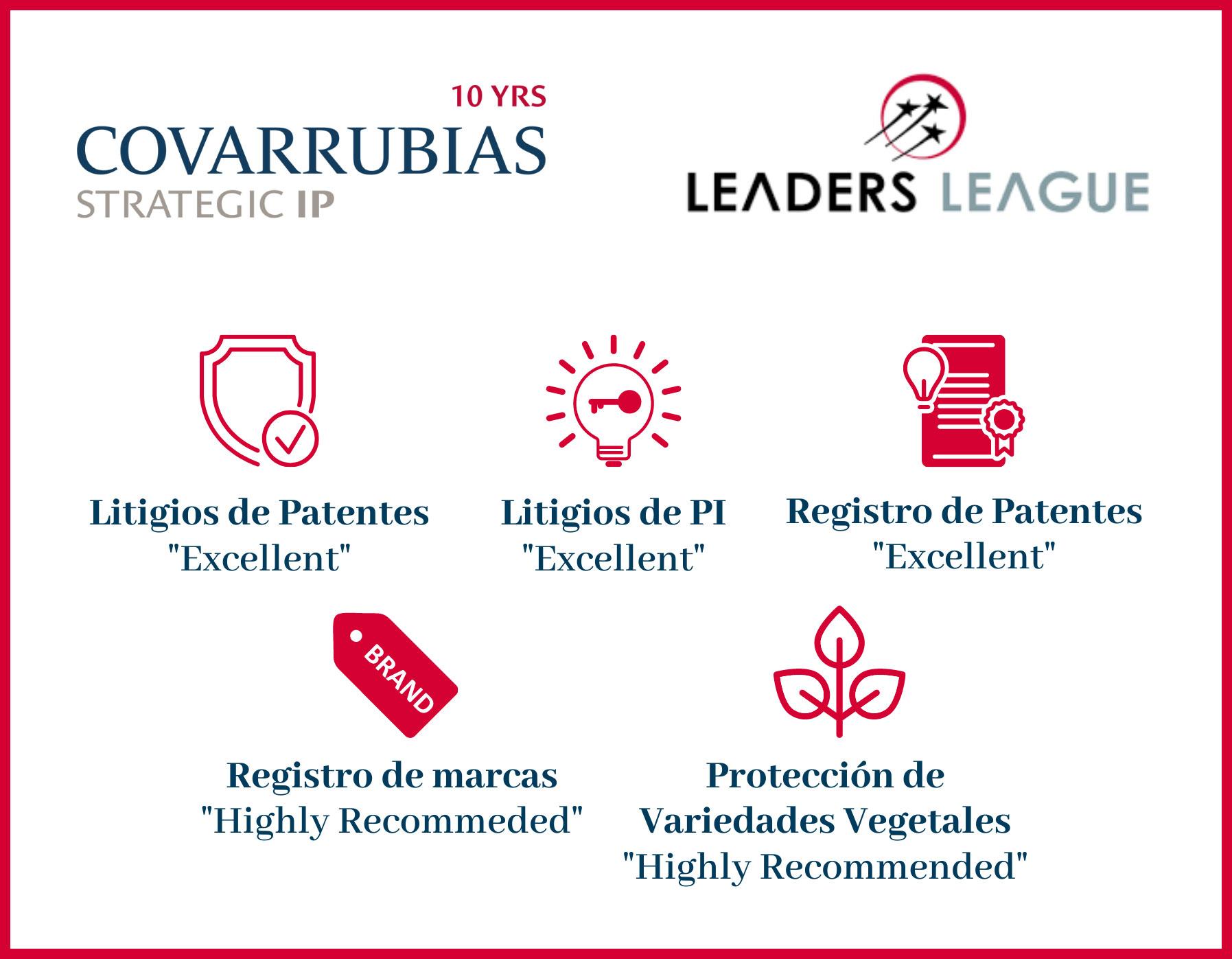 Covarrubias ha sido reconocido nuevamente por Leaders League